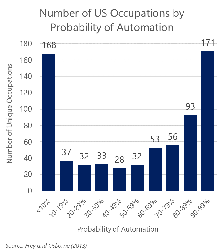Probability of Automation