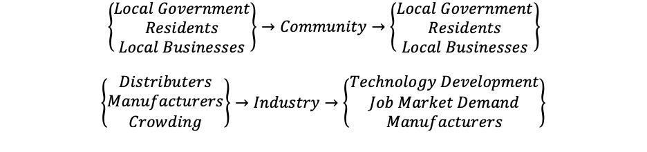 Figure 10 Community and Industry are directly connected to a number of components