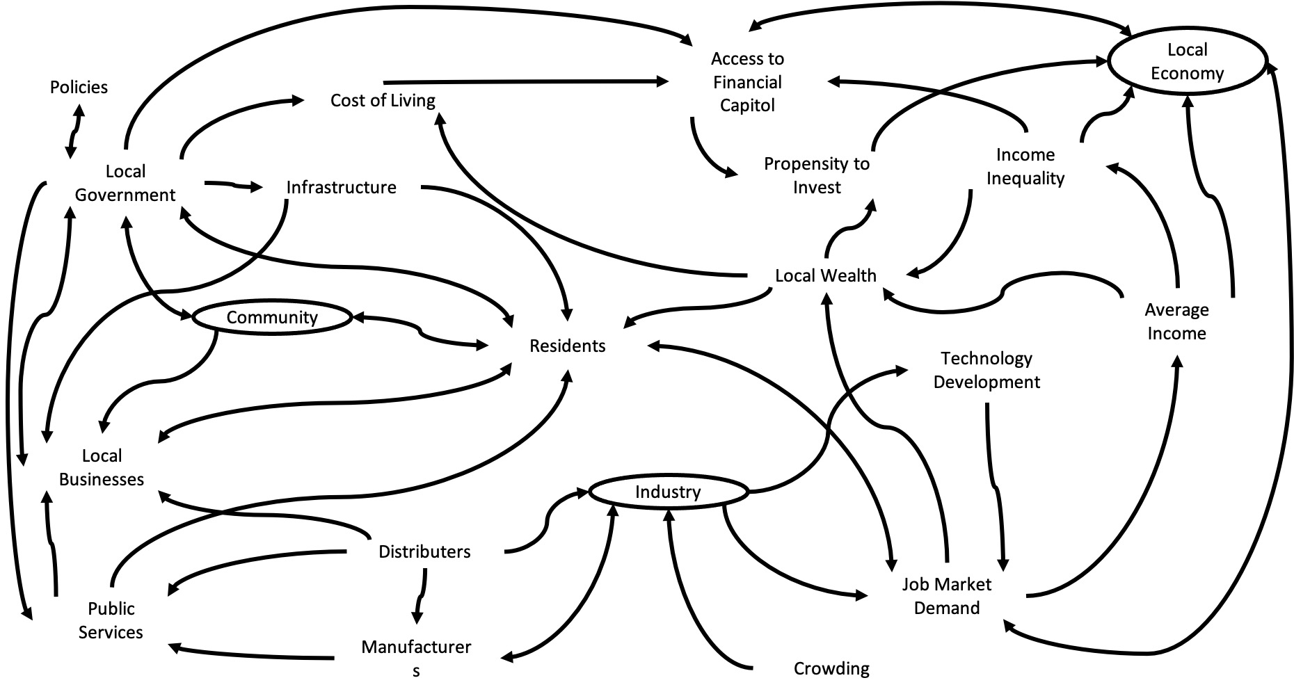 Figure 7 Economic developer Causal Loop Diagram, highlighting the place of the community, industry and local economy and their connections