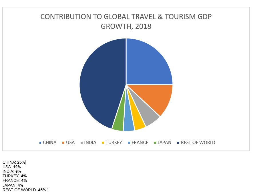 Contribution to Global Travel and Tourism 2018