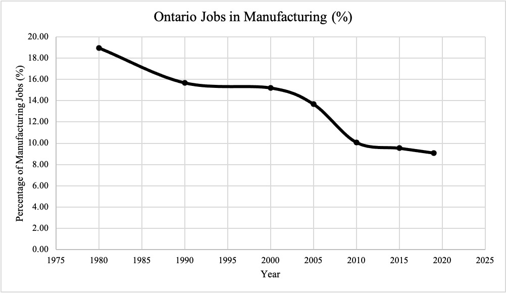 Figure 2 Ontario percentage of jobs in manufacturing over time