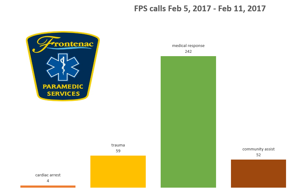 FPS Calls for Service Feb 5 - 11, 2017