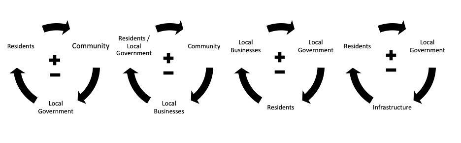 Figure 9 There are four community feedback loops identified