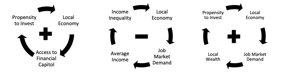 Figure 8 There are three local economy feedback loops identified