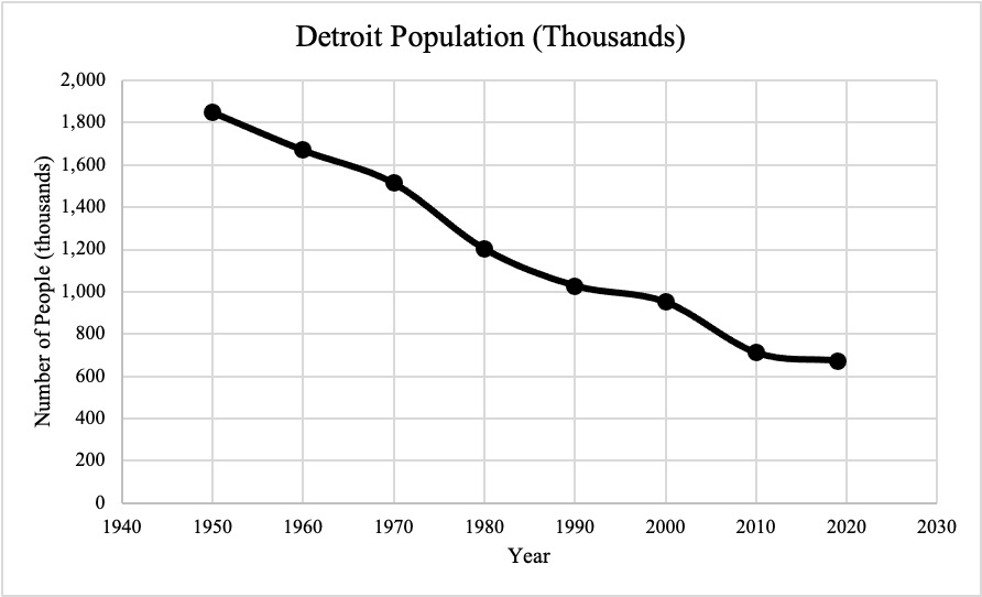 Figure 4 population decline in Detroit from 1950 to 2019