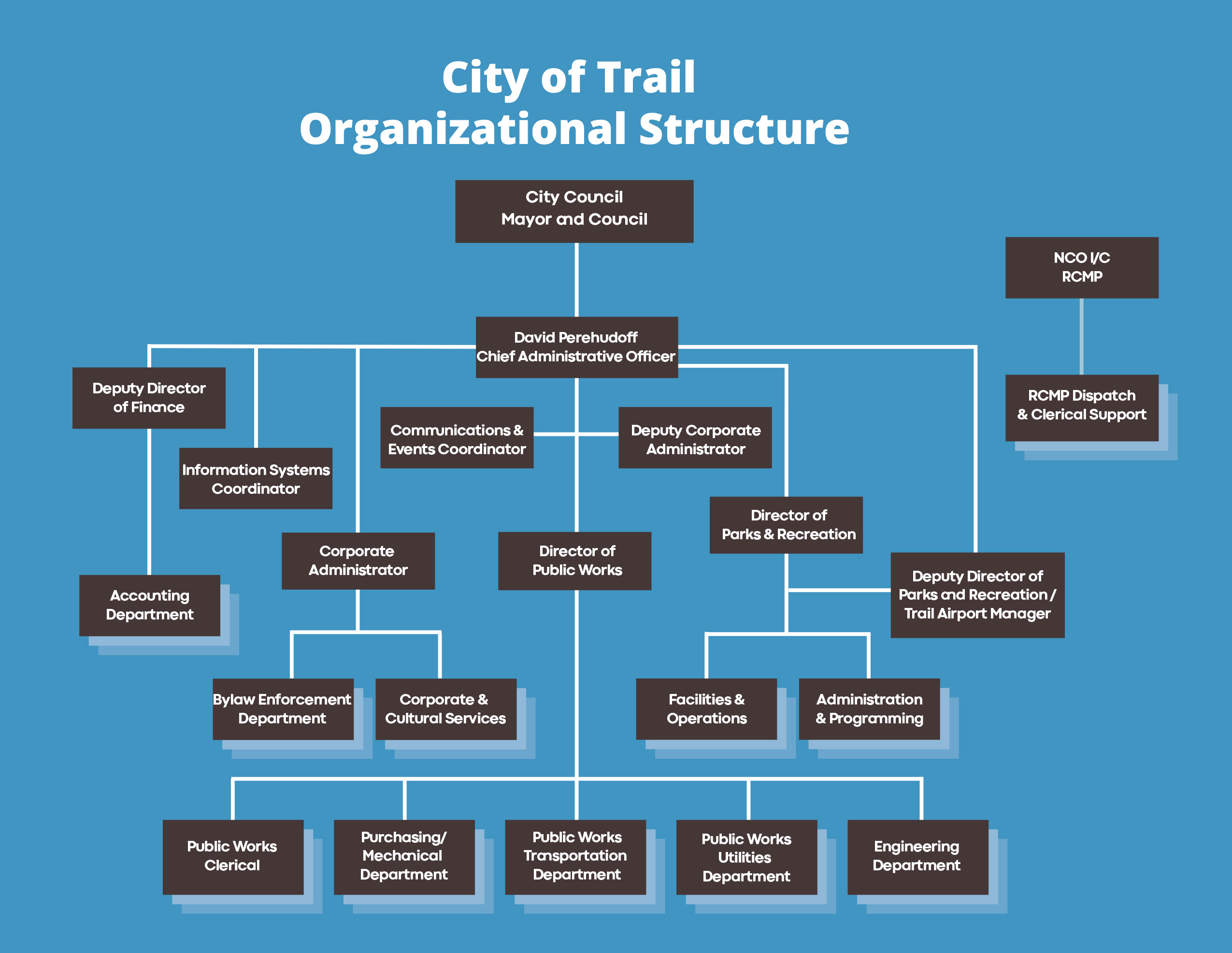 City of Trail Org Chart